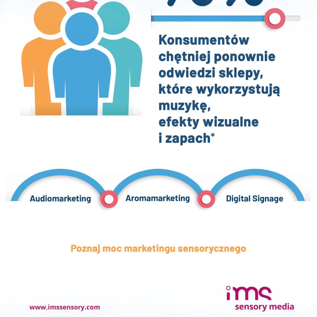 Reklama prasowa dla IMS S.A.